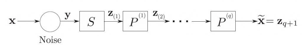Optimal transforms of random vectors. The case of successive optimizations-Advances in Engineering