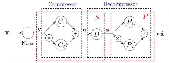 Optimal transforms of random vectors The case of successive optimizations-Advances in Engineering