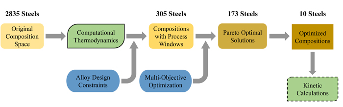 Alloy Design Based on Computational Thermodynamics and Multi-objective Optimization-Advances in Engineering