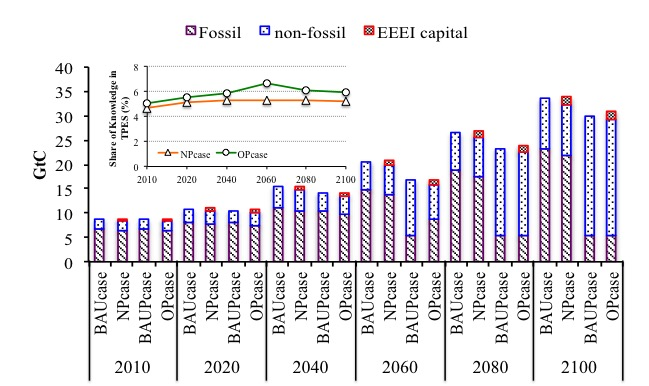 Role of endogenous energy efficiency improvement in global climate change mitigation- Advances in Engineering