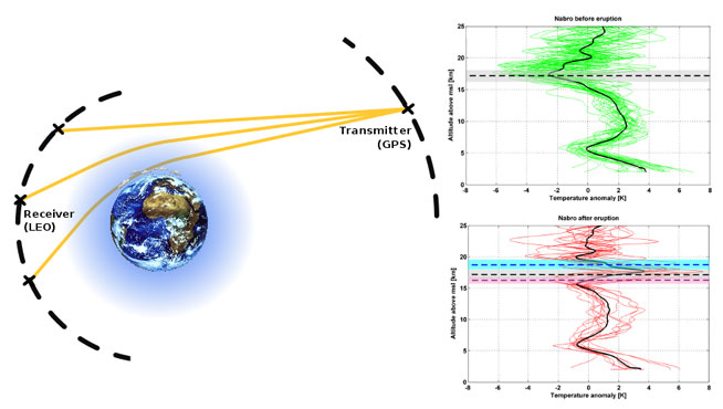 detection and monitoring of volcanic clouds: A promising new application of Global Navigation Satellite System radio occultation-Advances in Engineering