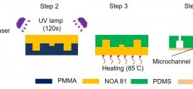 Rapid prototyping of single-layer microfluidic PDMS devices with abrupt depth variations under non-clean-room conditions by using laser ablation and UV-curable polymer. Advances in Engineering