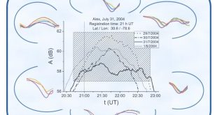 Low ionospheric reactions on tropical depressions prior hurricanes- Advances in Engineering