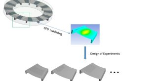 Textured Thrust Bearing with Elliptical-Shape Dimples Advances in Engineering-