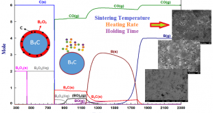 The effect of sintering parameters on spark plasma sintering of B4C. Advances in Engineering