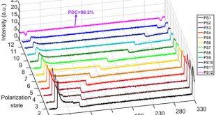 Cavity-birefringence-dependent h-shaped pulse generation in a thulium-holmium-doped fiber laser. Advances in Engineering