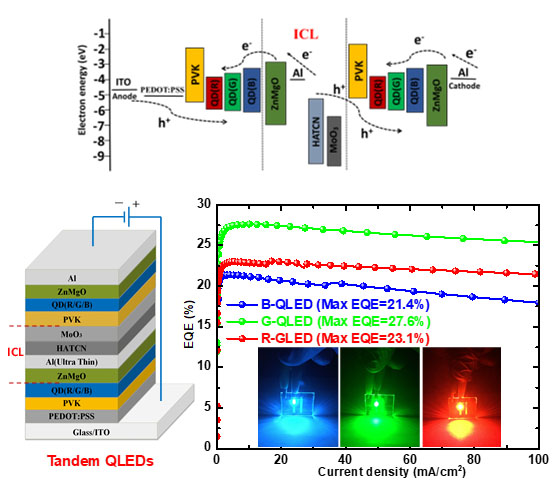 Efficient Red/Green/ Blue Tandem Quantum-Dot Light-Emitting Diodes with External Quantum Efficiency Exceeding 21%-Advances in Engineering