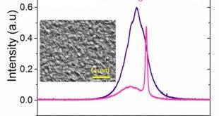 Random lasing in uniform perovskite thin films.. Advances in Engineering
