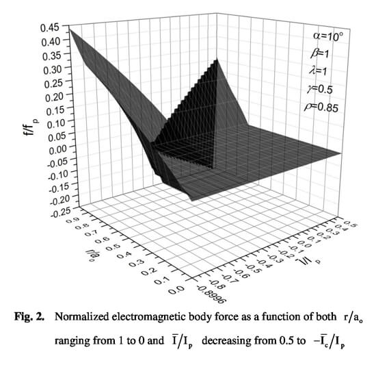 Fracture analysis on an arc-shaped interfacial crack between a superconducting cylinder and its functionally graded coating with transport currents 2. Advances in Engineering