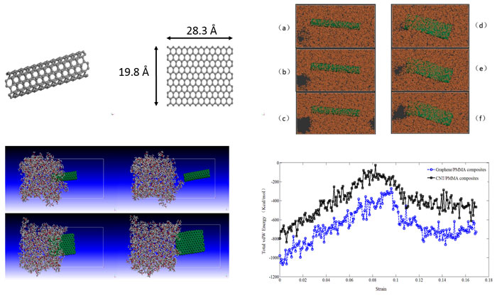 polymer composites reinforced by carbon nanotubes and graphene sheet-Advances in Engineering 2