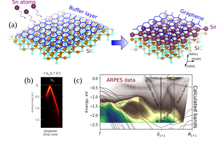 triangular lattice atomic layer of Sn(1 × 1) at graphene-Advances in Engineering