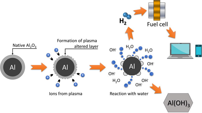 Generation of hydrogen through the reaction between plasma-modified aluminum and water. Advances in Engineering