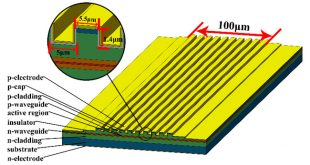 High-power GaSb-based microstripe broad-area lasers. Advances in Engineering