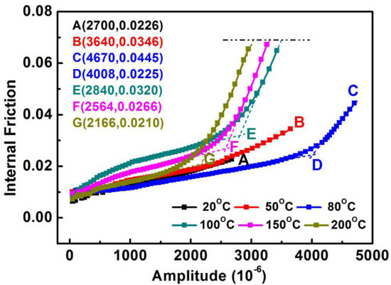 Determination of the DBTT of nanoscale ZrC doped W alloys through amplitude-dependent internal friction technique. Advances in Engineering
