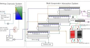 Seawater Desalination Hybridization - Advances in Engineering
