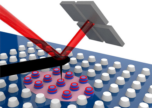 Poking at phonon-polaritons at the nanoscale- Advances in Engineering