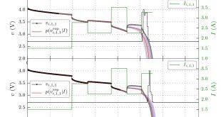 Hierarchical model-based prognostics for Li-ion batteries - Advances in Engineering