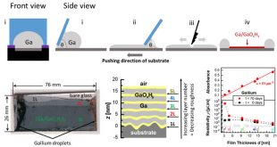 Advances in Engineering-Stable 2D Conductive Ga/Ga(OxHy) Multilayers