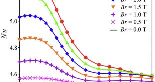 Thermomagnetic convection characteristics of paramagnetic gas in a square enclosure under non-uniform magnetic field - Advances in Engineering