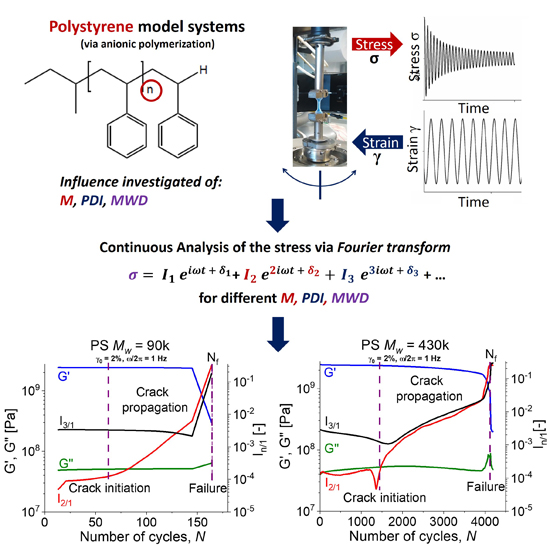 relation between fatigue resistance of polymers and molecular weight, Advances in Engineering