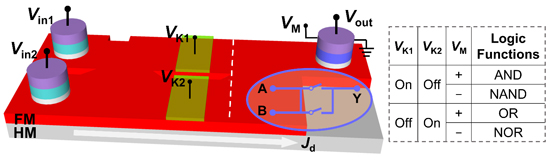 Reconfigurable Skyrmion Logic Gates, Advances in Engineering