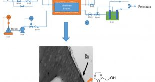 A novel Ru–polyether sulfone (PES) catalytic membrane for highly efficient and selective hydrogenation of furfural to furfuryl alcohol - Advances Engineering