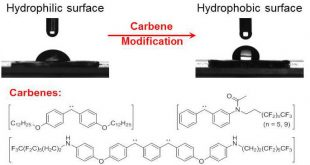 Surface hydrophobic modification of materials by carbene chemistry.. Advances in Engineering