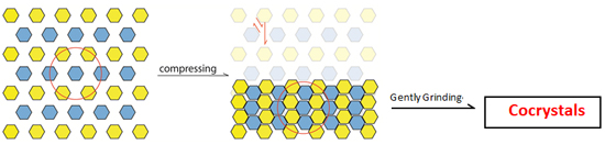cocrystallization in the solid state-Advances in Engineering