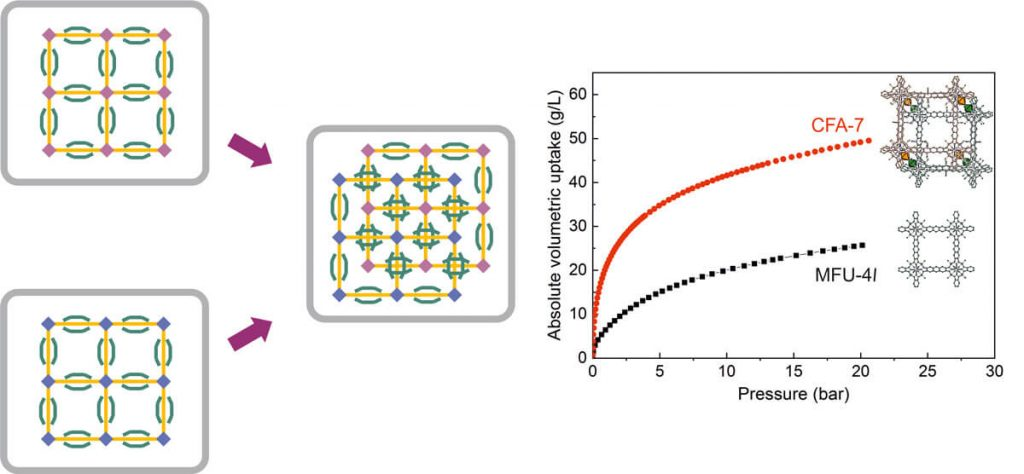 Doubling the surface area per volume for improved hydrogen storage-Advances in Engineering