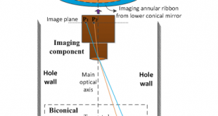 Fig. 1. Borehole panoramic stereopair imaging system by using a biconical mirror - Advanced Engineering
