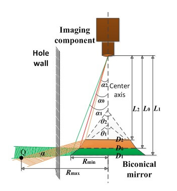 Fig. 2. The imaging principle of biconical mirror imaging - Advanced Engineering