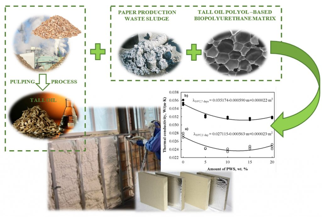 Advanced polyurethane foams from tall oil and paper production waste for efficient thermal insulation - Advances in Engineering