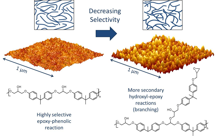 Controlling the nanostructure of epoxy resins - Advances in Engineering