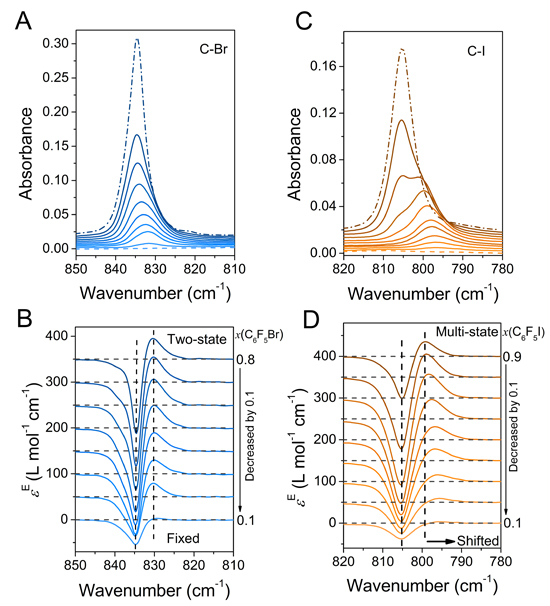Excess Spectroscopy Helps in Identifying Different Halogen-/Hydrogen-Bonding Interaction Modes in Systems Containing Ionic Liquid and Model Drugs - Advances in Engineering
