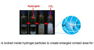 CO2 capture with 'dry' liquids - Advances in Engineering