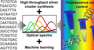 Machine learning for control over colors of fluorescent silver nanoclusters- Advances in Engineering