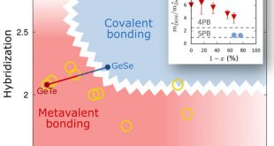 Thermoelectric Performance of IV–VI Compounds with Octahedral‐Like Coordination: A Chemical‐Bonding Perspective - Advances in Engineering