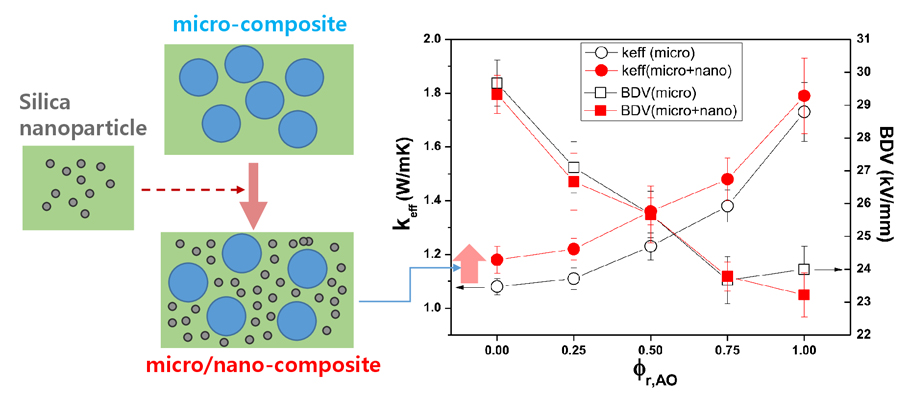 Design of multi-component epoxy composites for electrical insulation with high thermal conductivity: Synergistic effect from silica nanoparticle with epoxy micro-composite - Advances in Engineering