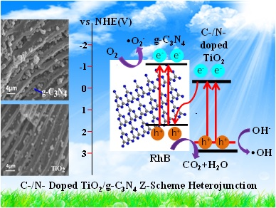 Enhancing Photocatalytic Activity via a Z-scheme Heterojunction at the Interface of Hierarchical TiO2 and g-C3N4 - Advances in Engineering