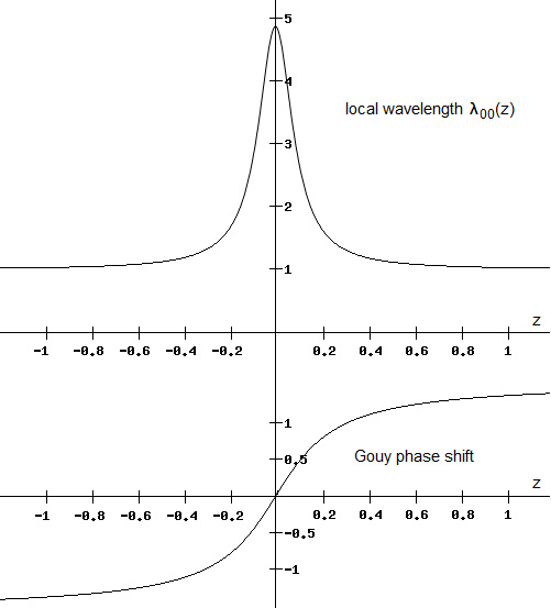 Explaining the Gouy phase shift as an energetic effect. - Advances in Engineering