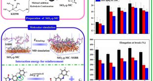Effects of antioxidant functionalized silica on reinforcement and anti-aging for solution-polymerized styrene butadiene rubber - Advances in Engineering