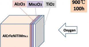 AlCrFeNiTi-based-high-entropy-alloys-Advances-in-Engineering