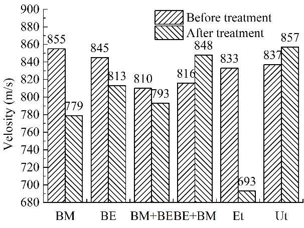 Compression wave velocity of the specimens before reinforcement and after curing for 28 days - Advanced Engineering