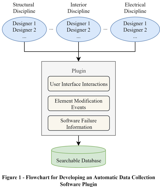 Data Analytics for Automated Design Performance Measurement - Advances in Engineering