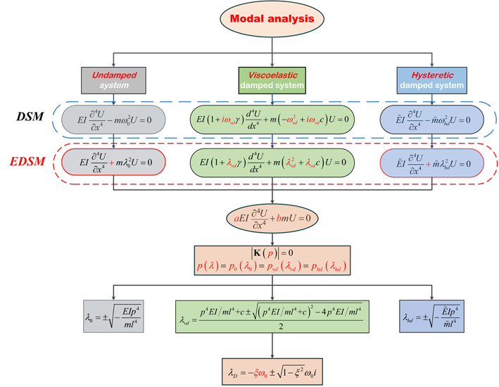 Extension of dynamic stiffness method to complicated damped structures - Advances in Engineering