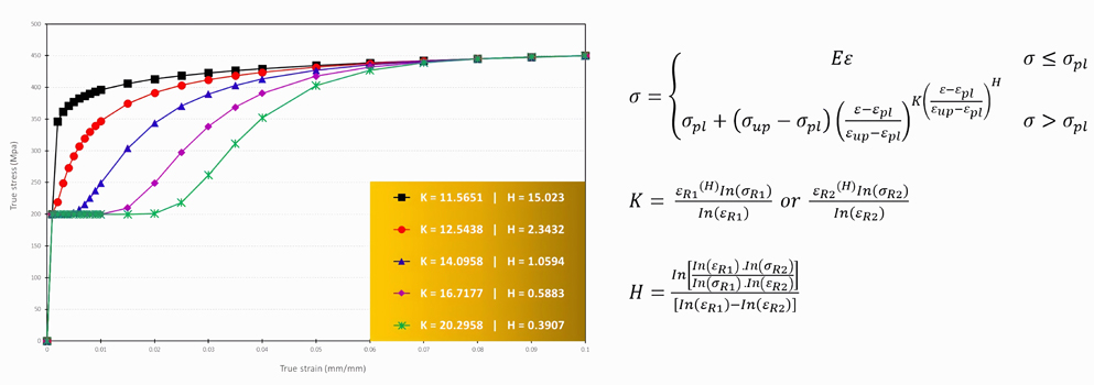 Continuous Variation Modelling within the Natural Stress-strain Space of Metallic Materials - Advances in Engineering