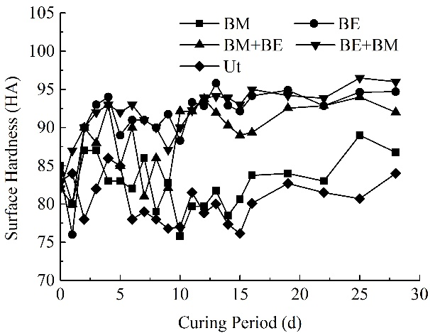 Surface hardness as a function of curing period - Advanced Engineering