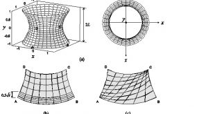 deep learning and testing of finite elements Advances in Engineering