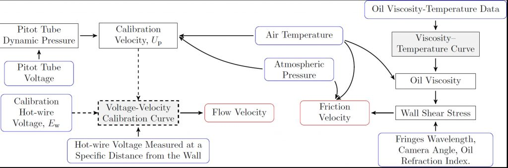 turbulence measurements-Advances in Engineering