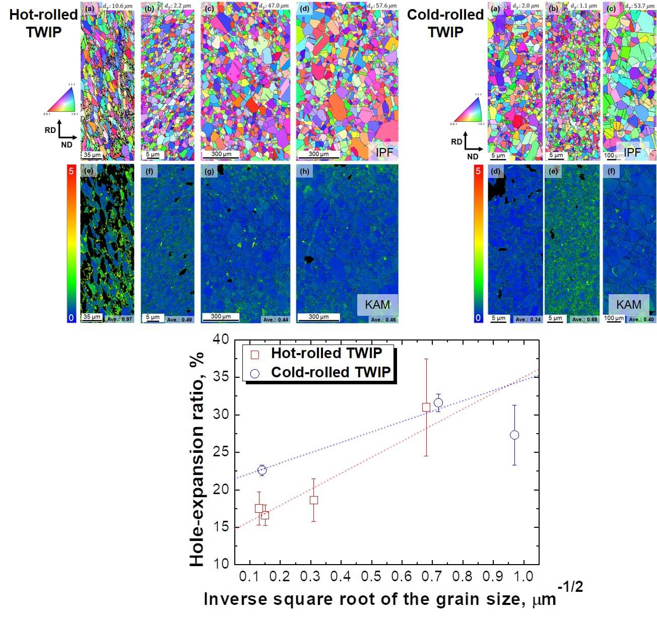 Effect of grain size on stretch-flangeability of twinning-induced plasticity steels - -Advances in Engineering